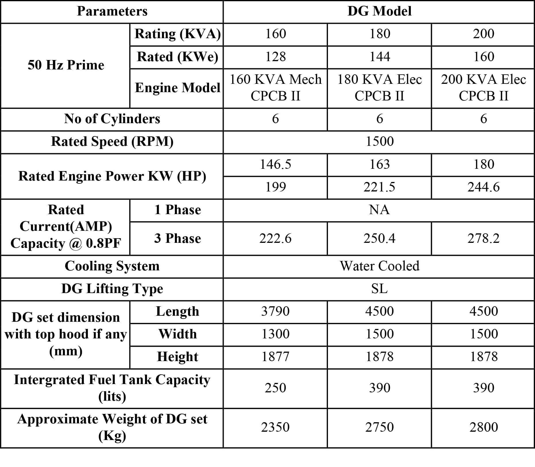 160 kVA - 200 kVA
