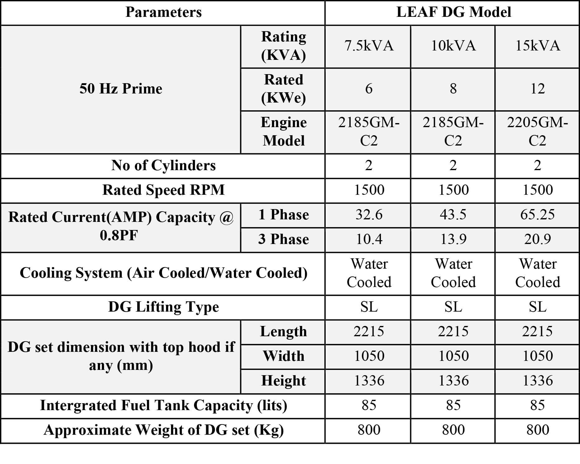 7.5 kVA - 15 kVA Leaf DG